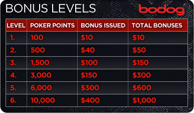 Bodog Poker Points