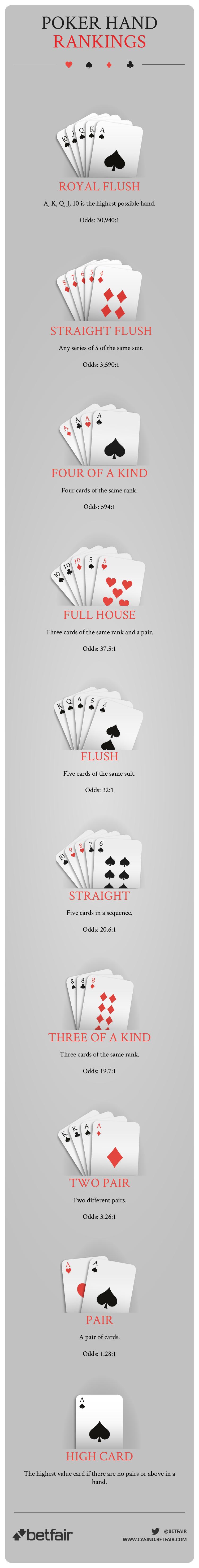 Poker Hand Ranker