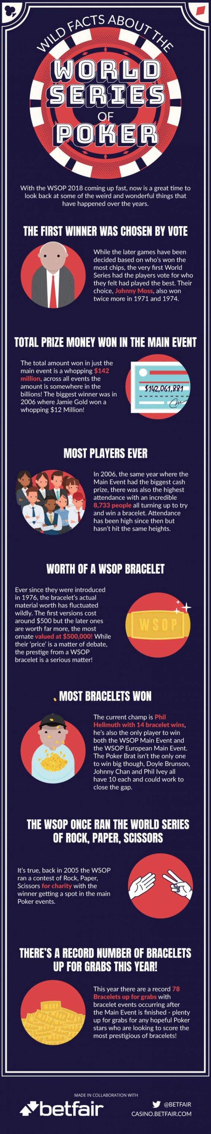 WSOP Facts